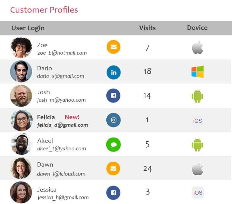 business wifi customer profiles graphic png